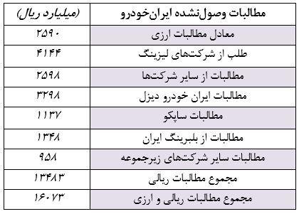 1600 میلیارد تومان مطالبات ایرانخودرو وصول نشد