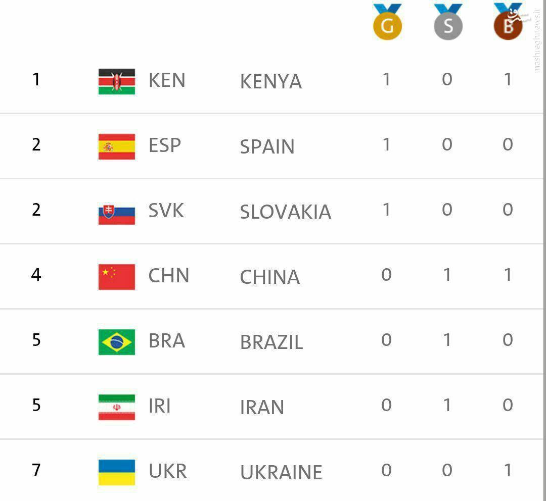 عکی/ ایران در جدول توزیع مدال پارالمپیک