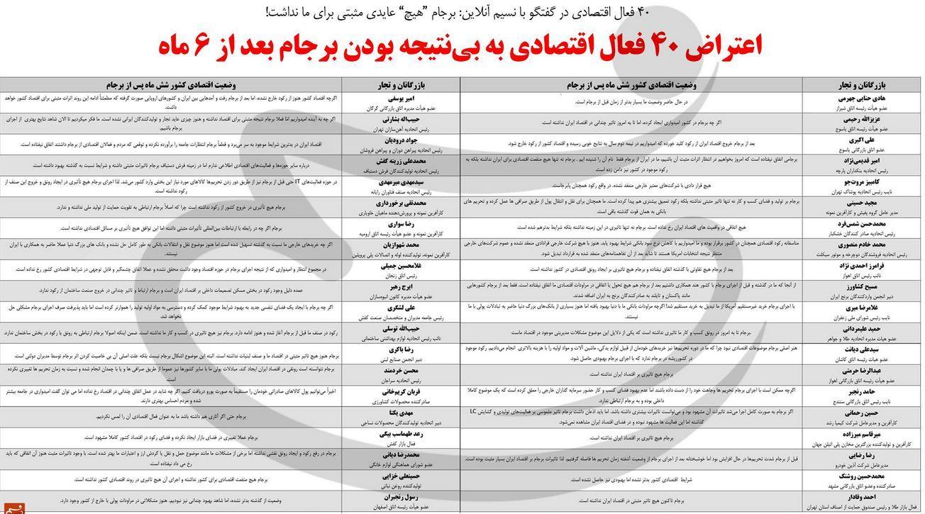اعتراض ۴۰ فعال اقتصادی به دستاوردهای «ناچیزِ» برجام بعد از ۶ ماه +جدول