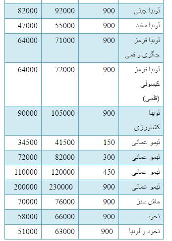 جدول/ قیمت انواع حبوبات در بازار