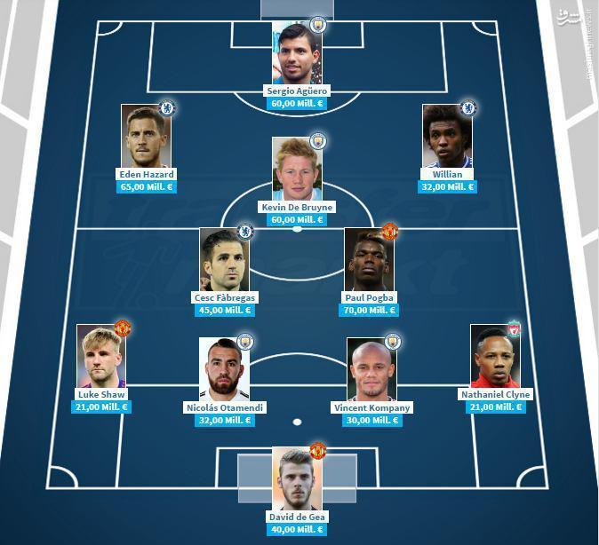 عکس/ ارزشمندترین بازیکنان لیگ برتر انگلیس