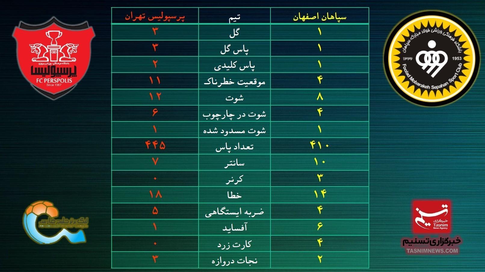 پرسپولیس در آمار هم برتر از سپاهان بود +عکس