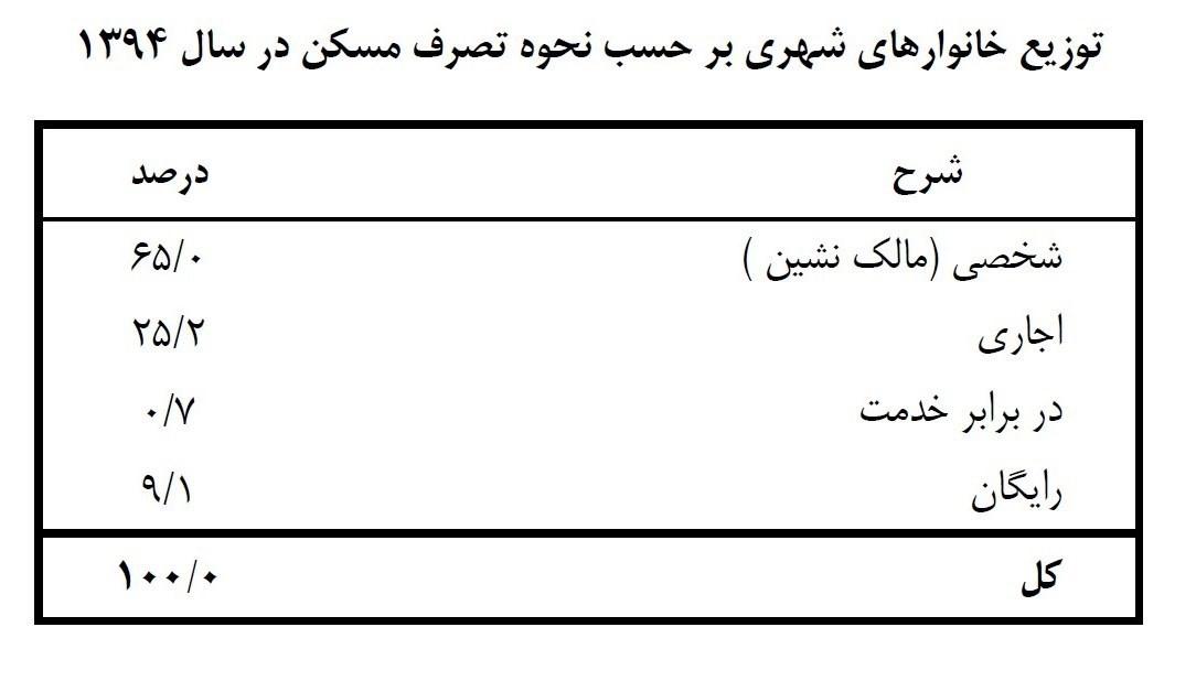 یک چهارم خانوارهای ایرانی نانآور ندارند +جدول