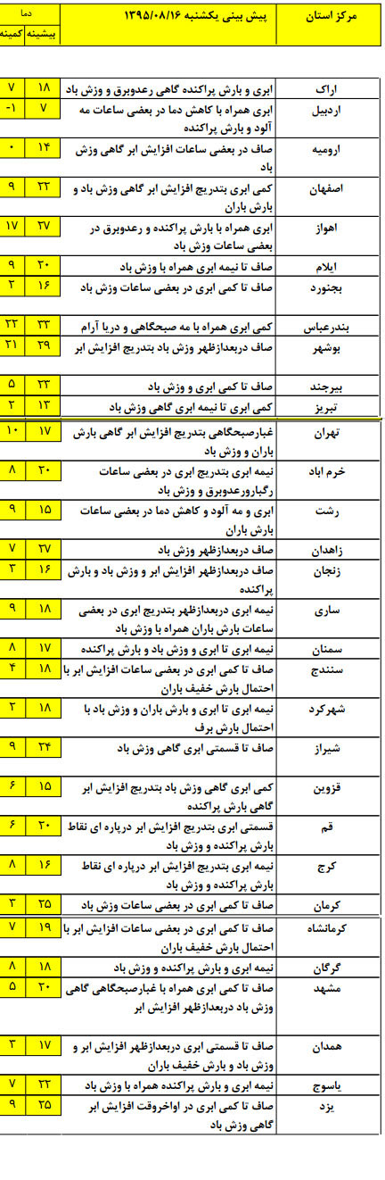 آخرین وضعیت آب و هوای استان های کشور +جدول