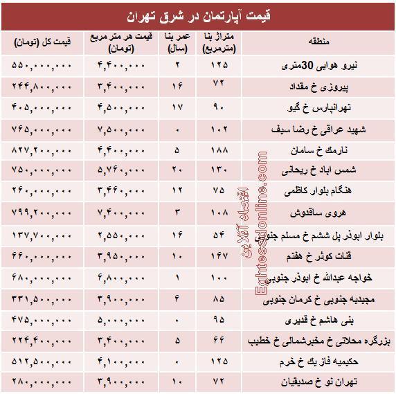 جدول/ قیمت جدید آپارتمان در شرق تهران