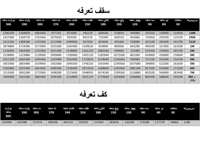 قیمت سرویسهای اینترنتی 1 تا 12 ماهه +جدول نرخ