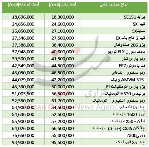 اختلاف قیمت خودرو از کارخانه تا بازار جدول