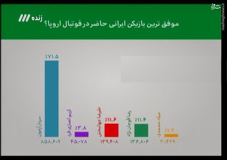 عکس/ موفقترین لژیونر ایران در اروپا
