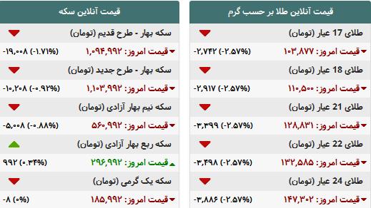 جدول/ آخرین وضعیت قیمت طلا و سکه در بازار امروز
