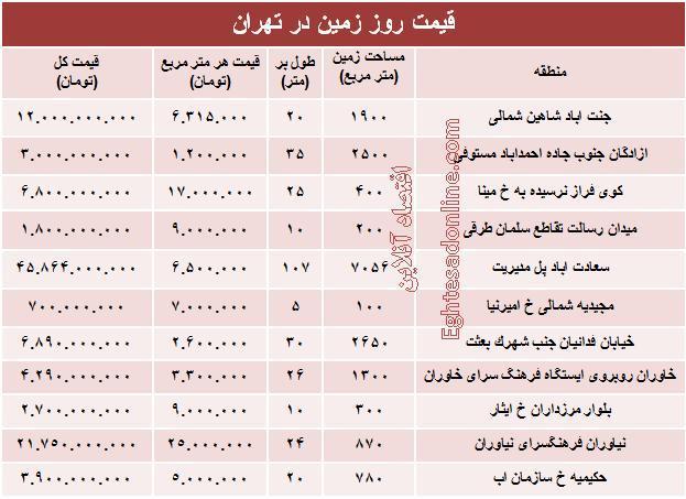 جدول/ قیمت زمین در تهران
